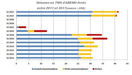 Volumes ARENH