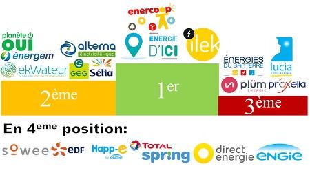 Classement des fournisseurs électricité