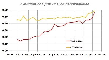 Prix CEE euro kwh cumac