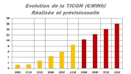 Evolution de la TICGN gaz en euro par MWh