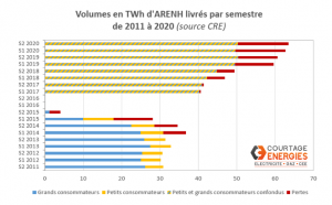 Volumes en TWh d'ARENH